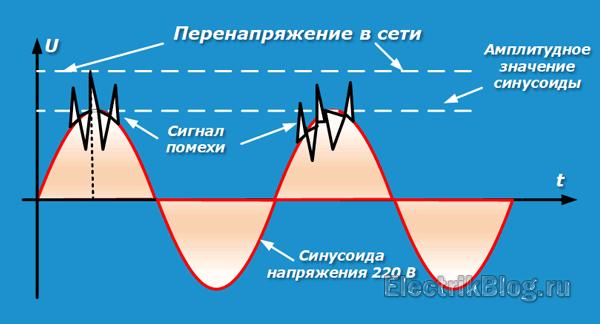 perenapryazhenie-v-seti.png