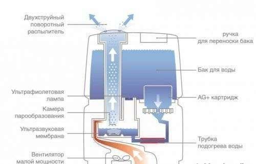 ustrojstvo-ventilyatora-s-uvlazhnitelem-vozduha-ultrazvukovogo-tipa-500x321.jpg