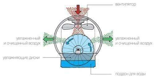 princip-raboty-kondicionera-s-uvlazhnitelem-vozduha-500x254.jpg