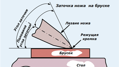 Zatochka-nozha-na-bruske.png