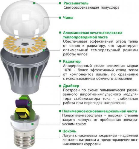 konstrukcija-svetodiodnoj-lampy.jpg