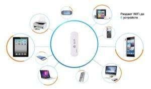 Ris.-2-Modem-s-razdachej-Wifi-300x178.jpg