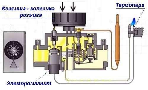 Kak-rabotaet-termopara-gazovogo-kotla.jpg