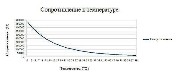 zavisimost-soprotivlenija-ot-temperature.jpg