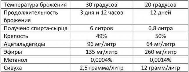 Raznitsa-v-brozhenii-20-i-30-gradusov-TSelsiya..jpg