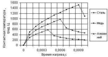 grafik-svarki-metallov-350x187.jpg
