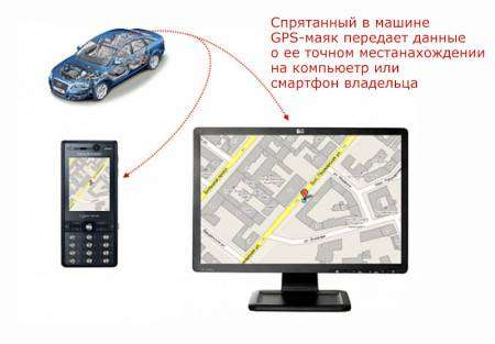 принцип-работы-GPS-маяка-для-авто-450x313.jpg