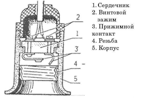 ustrjstvo-patrona-dlya-lampochek-e1520424683198-600x433.jpg