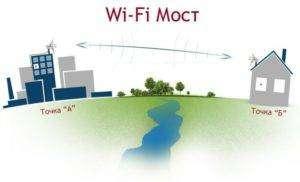 Ris.-3-Primer-standartnogo-mosta-napravlennaya-antenna-Wifi-dalnost-10-km-300x182.jpg
